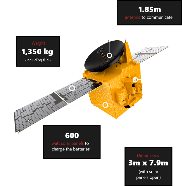 Specifications of the Hope Probe which successfully entered the Mars orbit on Tuesday.