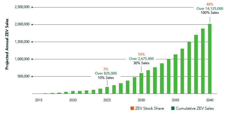 Graph showing Zero Emission Vehicle sale projections.